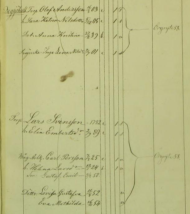Utdrag ur Partille sockens husförhörslängd 1858.
